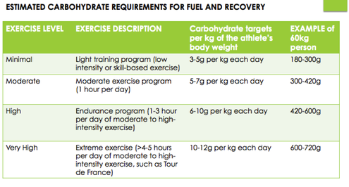 Estimated carbohydrate requirements for fuel and recovery